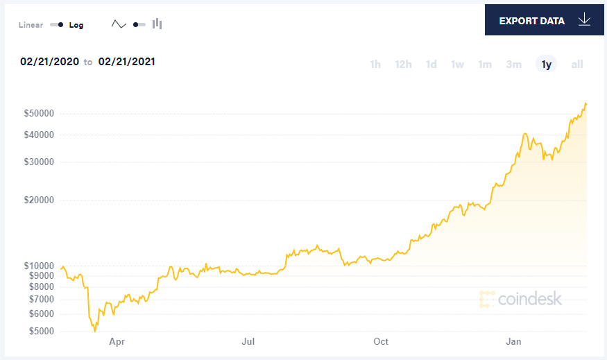 bitcoin at coindesk